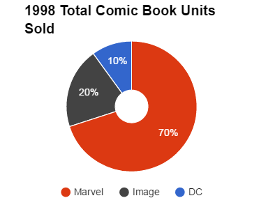 Total Comics Sold January 1998