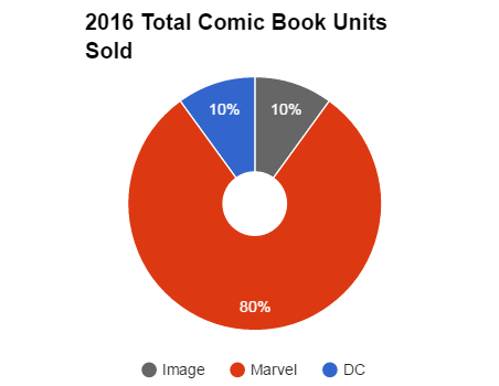 Total Number of Comic Book Units Sold in January 2016